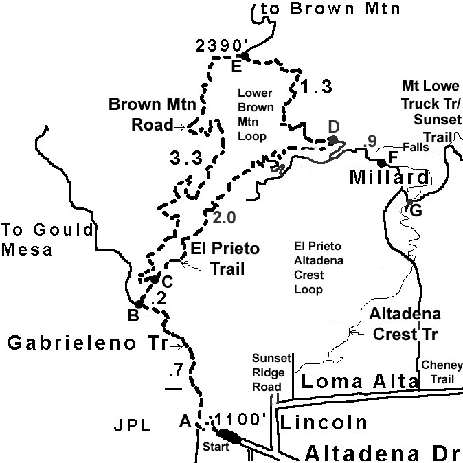 el Prieto loop map